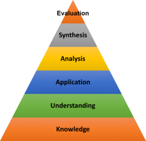 A version of Bloom's Taxonomy (Image courtesy: Bnummer /Creative Commons License/Wikimedia Commons)