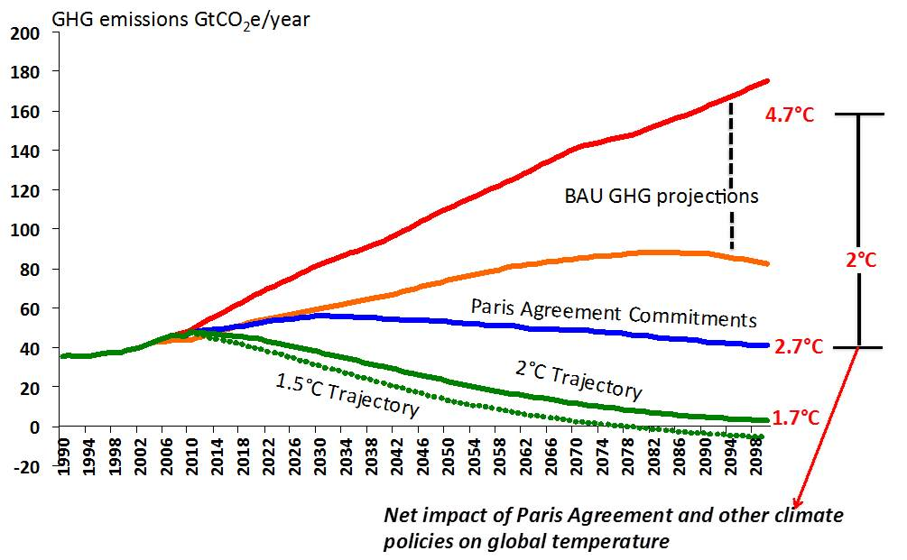 Net impact of Paris agreement